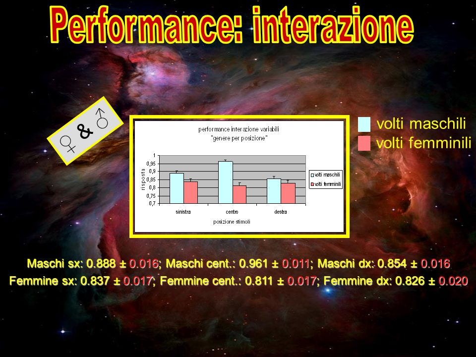 Performance: interazione