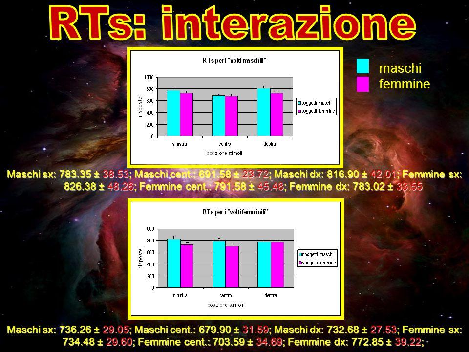 RTs: interazione maschi femmine