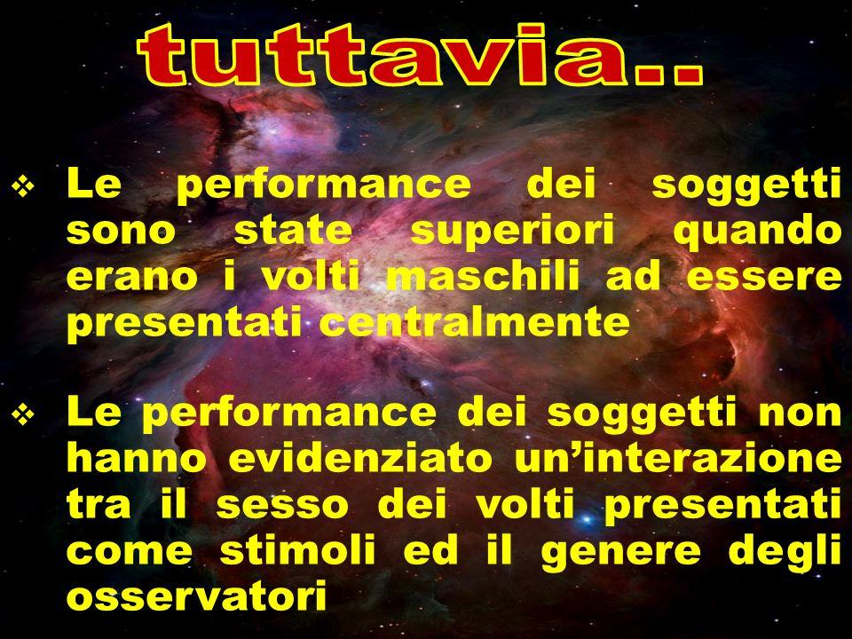 tuttavia.. Le performance dei soggetti sono state superiori quando erano i volti maschili ad essere presentati centralmente.