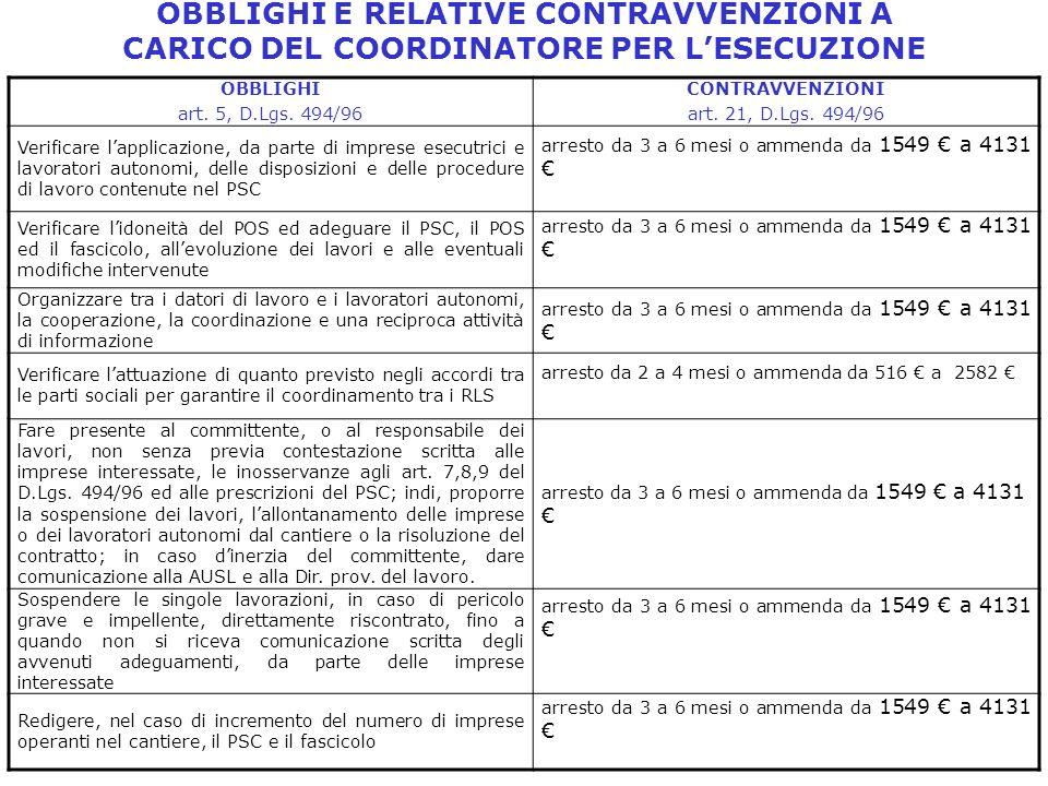 OBBLIGHI E RELATIVE CONTRAVVENZIONI A CARICO DEL COORDINATORE PER L'ESECUZIONE