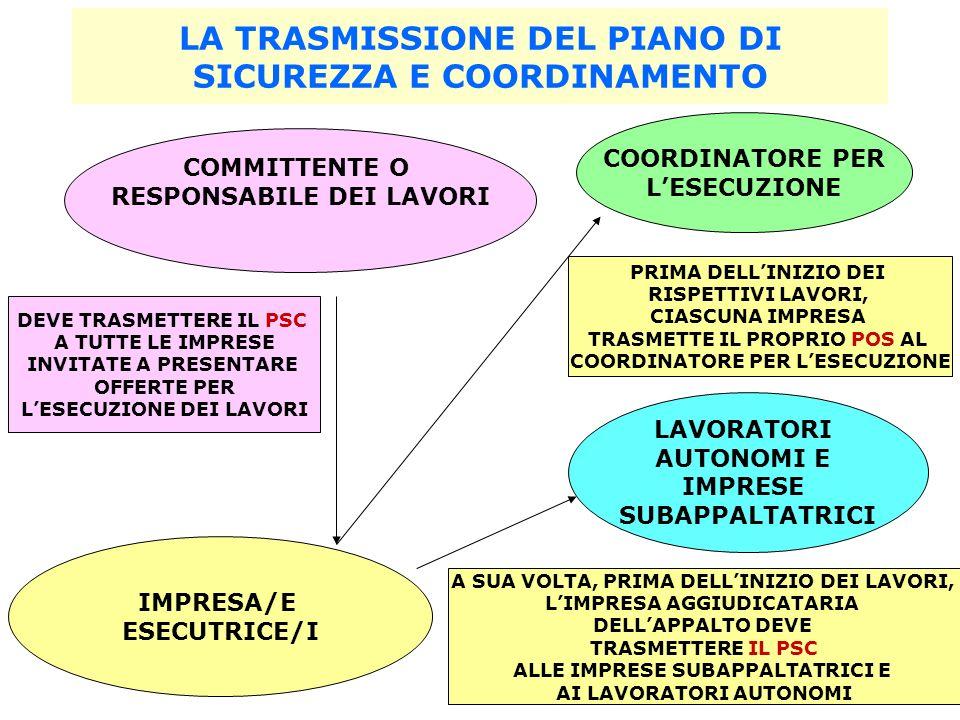 LA TRASMISSIONE DEL PIANO DI SICUREZZA E COORDINAMENTO
