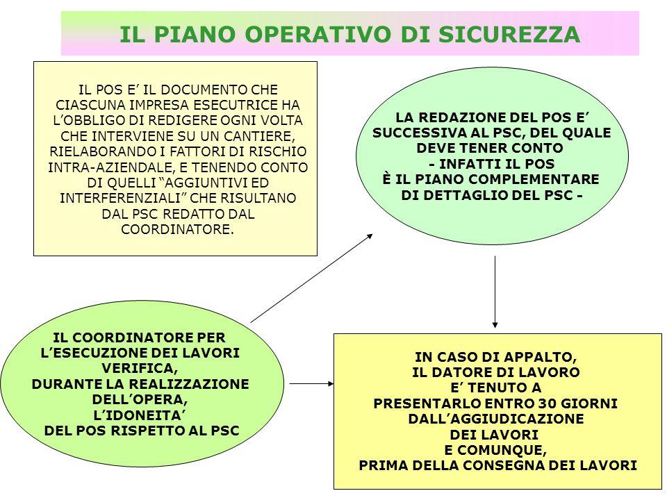 IL PIANO OPERATIVO DI SICUREZZA