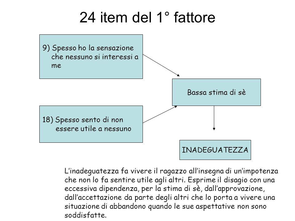 24 item del 1° fattore 9) Spesso ho la sensazione