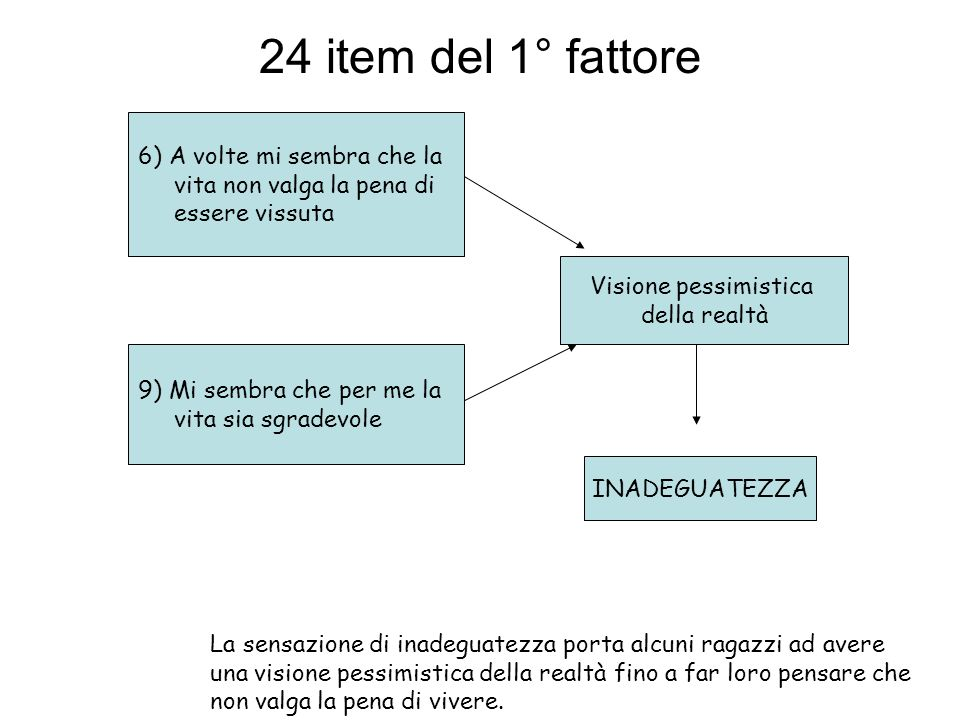 24 item del 1° fattore 6) A volte mi sembra che la