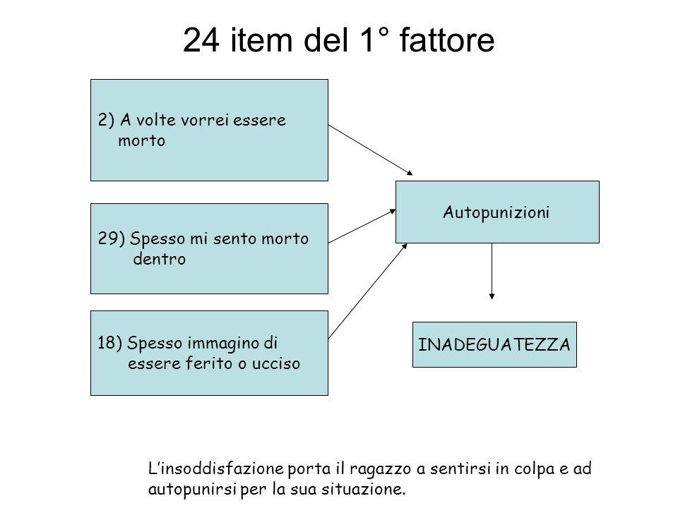 24 item del 1° fattore 2) A volte vorrei essere morto Autopunizioni