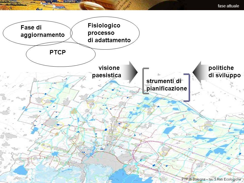 Fisiologico processo di adattamento Fase di aggiornamento PTCP visione
