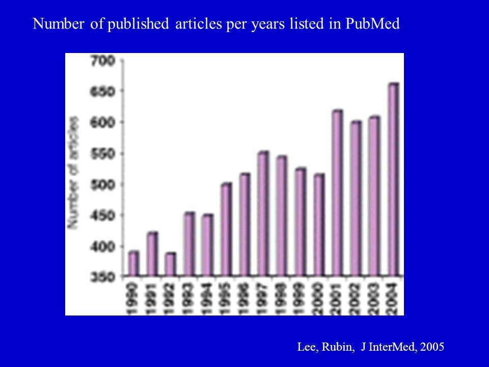 Number of published articles per years listed in PubMed