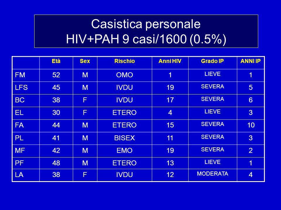 Casistica personale HIV+PAH 9 casi/1600 (0.5%) FM 52 M OMO 1 LFS 45