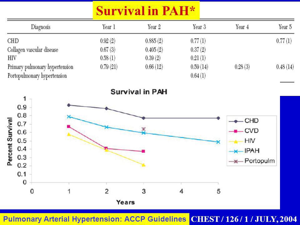 Survival in PAH* CHEST / 126 / 1 / JULY, 2004