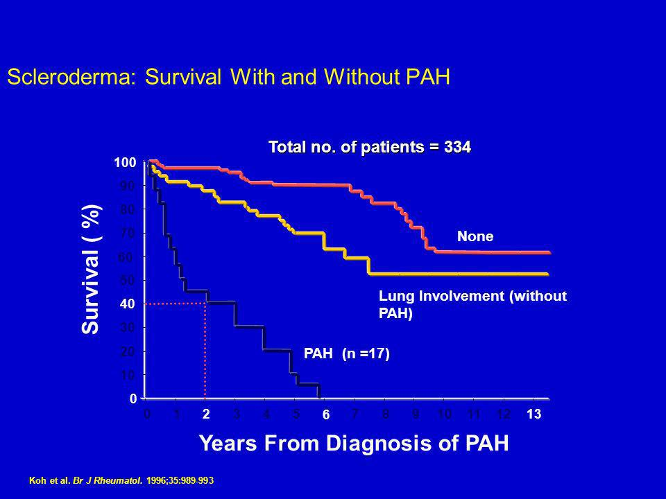 Scleroderma: Survival With and Without PAH