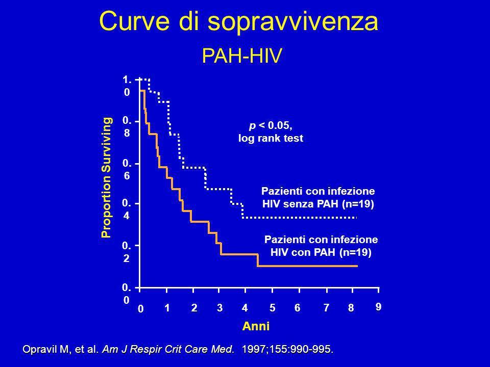 Curve di sopravvivenza PAH-HIV