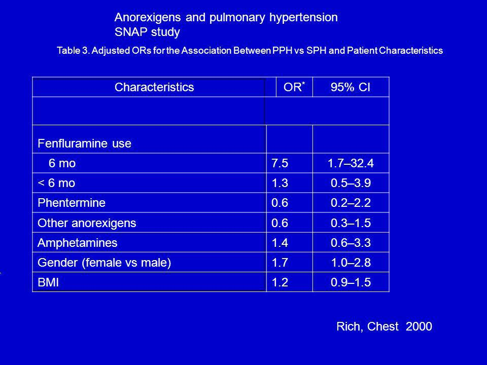Anorexigens and pulmonary hypertension SNAP study Characteristics OR*
