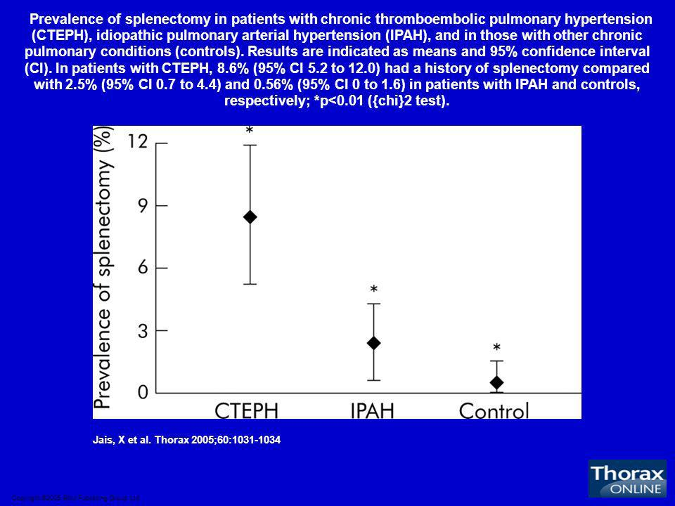 Prevalence of splenectomy in patients with chronic thromboembolic pulmonary hypertension (CTEPH), idiopathic pulmonary arterial hypertension (IPAH), and in those with other chronic pulmonary conditions (controls). Results are indicated as means and 95% confidence interval (CI). In patients with CTEPH, 8.6% (95% CI 5.2 to 12.0) had a history of splenectomy compared with 2.5% (95% CI 0.7 to 4.4) and 0.56% (95% CI 0 to 1.6) in patients with IPAH and controls, respectively; *p<0.01 ({chi}2 test).