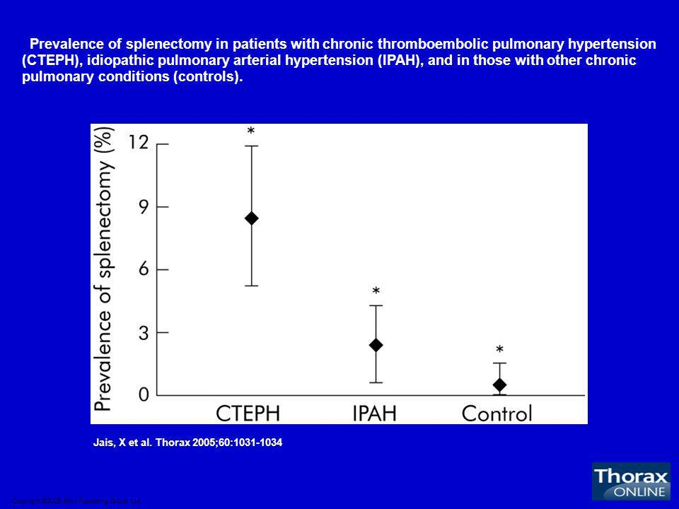 Prevalence of splenectomy in patients with chronic thromboembolic pulmonary hypertension (CTEPH), idiopathic pulmonary arterial hypertension (IPAH), and in those with other chronic pulmonary conditions (controls).