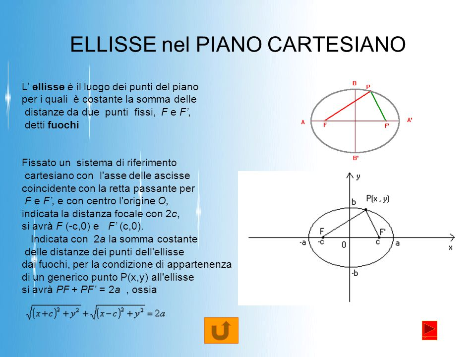 ELLISSE nel PIANO CARTESIANO