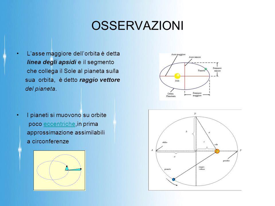 OSSERVAZIONI L'asse maggiore dell'orbita è detta