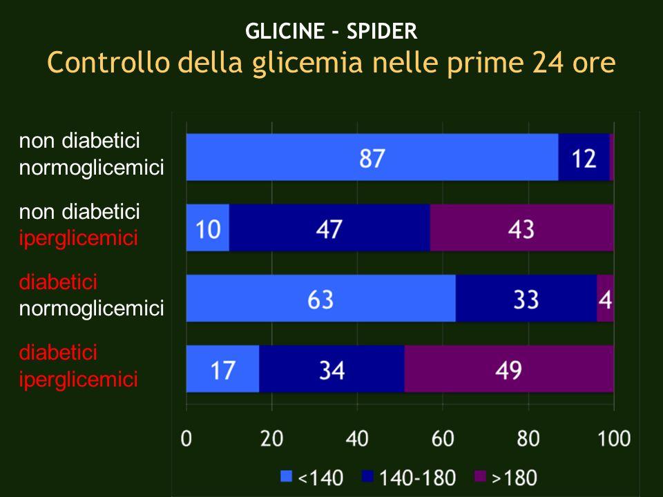 Controllo della glicemia nelle prime 24 ore