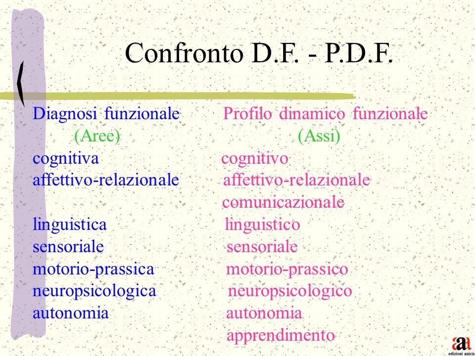 Confronto D.F. - P.D.F. Diagnosi funzionale Profilo dinamico funzionale. (Aree) (Assi)