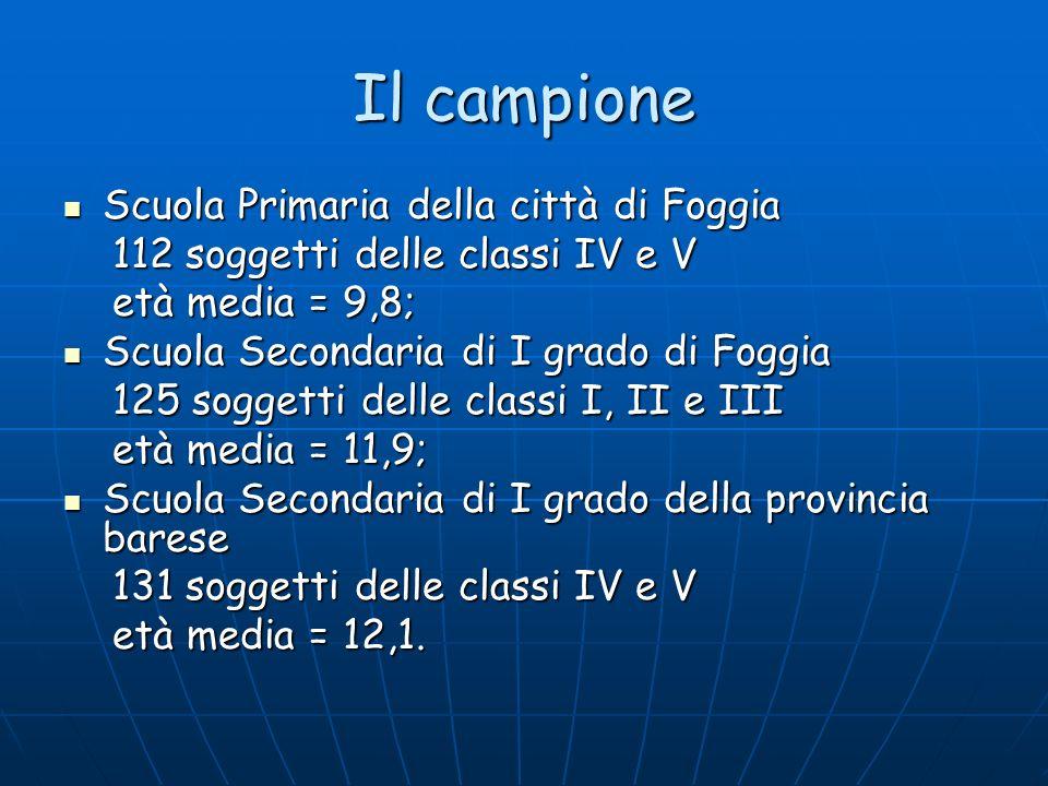 Il campione Scuola Primaria della città di Foggia