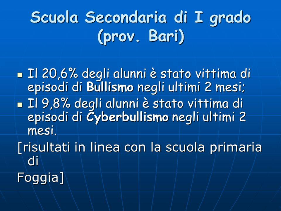 Scuola Secondaria di I grado (prov. Bari)