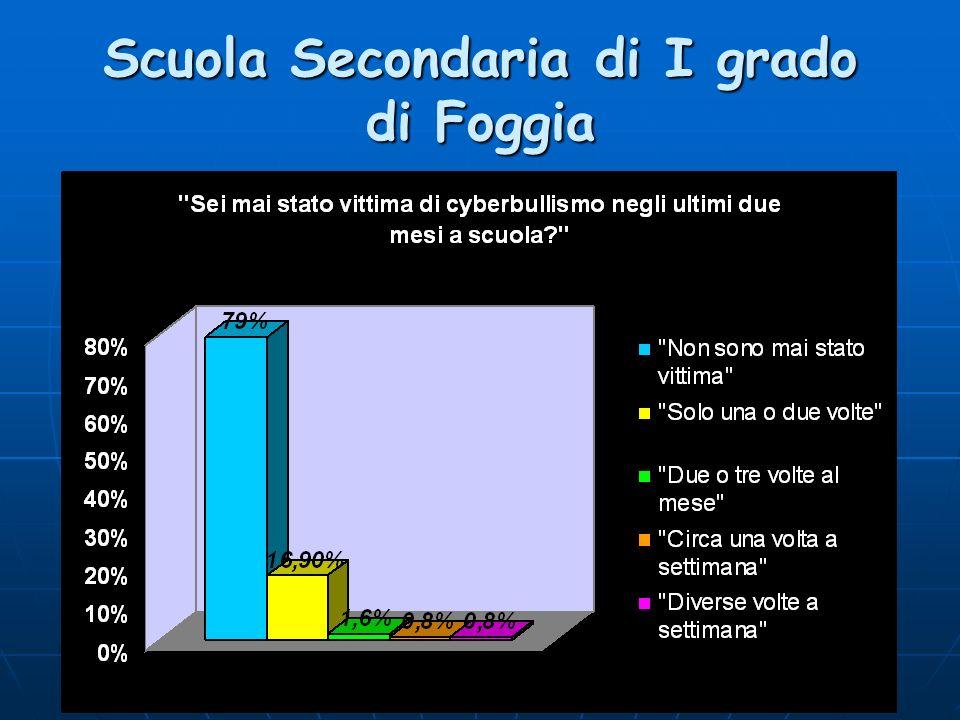 Scuola Secondaria di I grado di Foggia