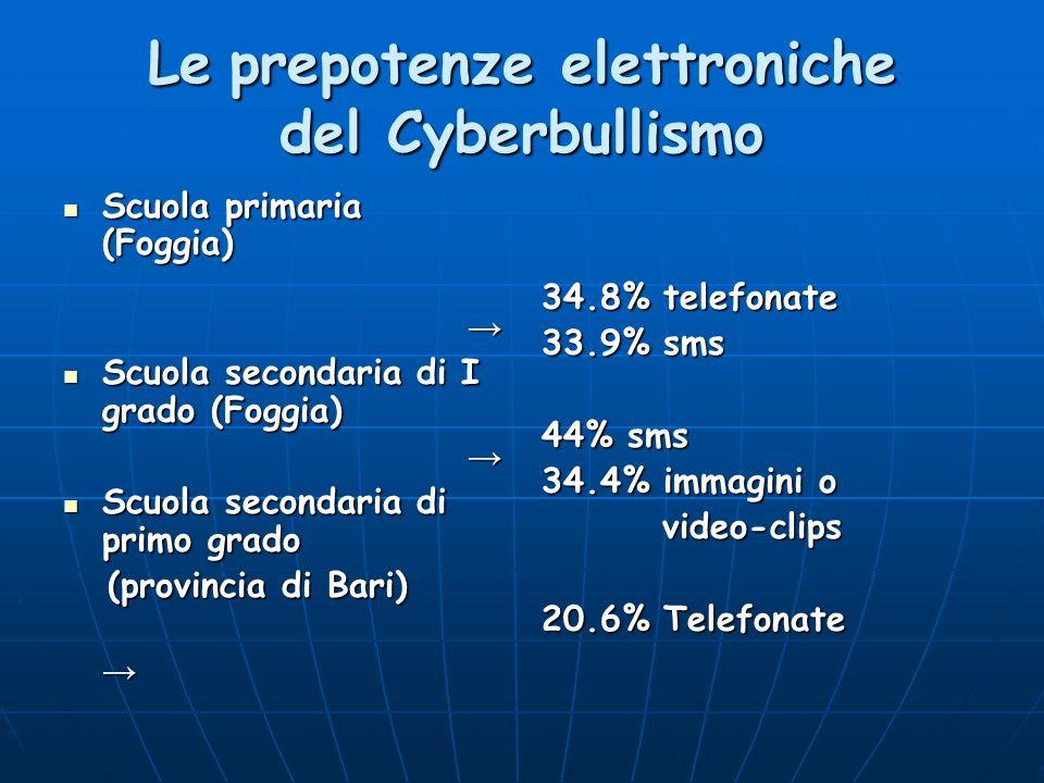 Le prepotenze elettroniche del Cyberbullismo