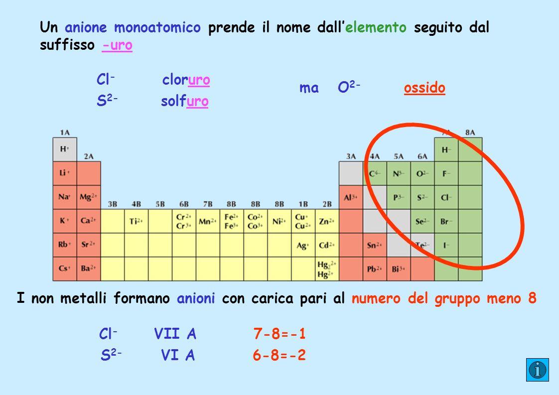 Un anione monoatomico prende il nome dall'elemento seguito dal suffisso -uro