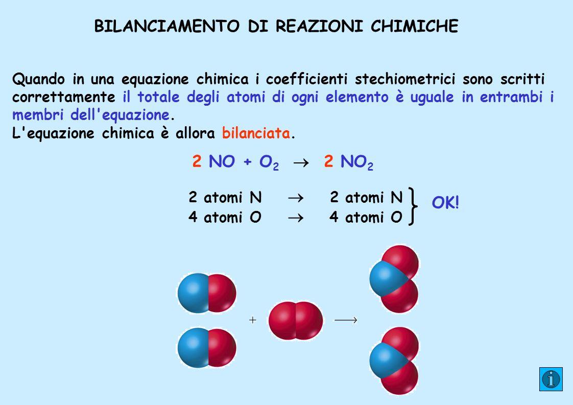 BILANCIAMENTO DI REAZIONI CHIMICHE