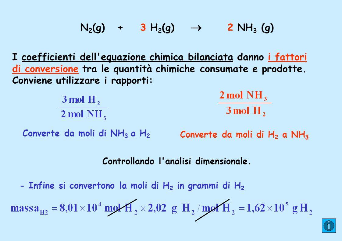 Converte da moli di NH3 a H2 Converte da moli di H2 a NH3