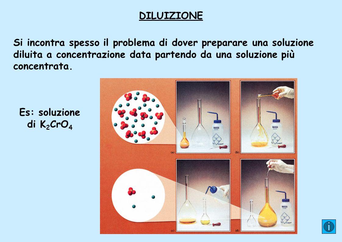 DILUIZIONE Si incontra spesso il problema di dover preparare una soluzione diluita a concentrazione data partendo da una soluzione più concentrata.