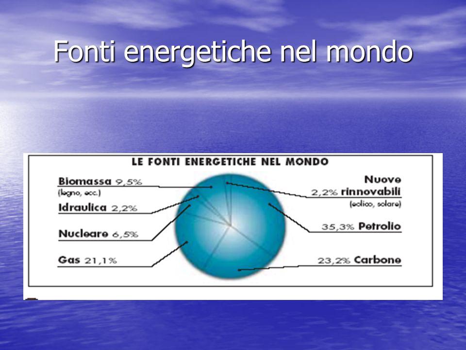 Fonti energetiche nel mondo