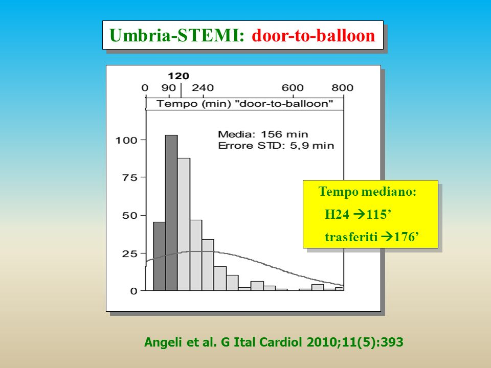 Umbria-STEMI: door-to-balloon