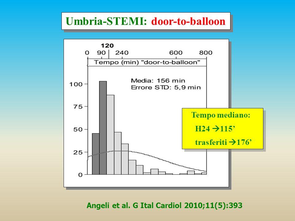 Umbria-STEMI: door-to-balloon