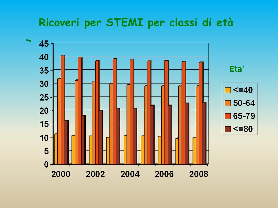 Ricoveri per STEMI per classi di età