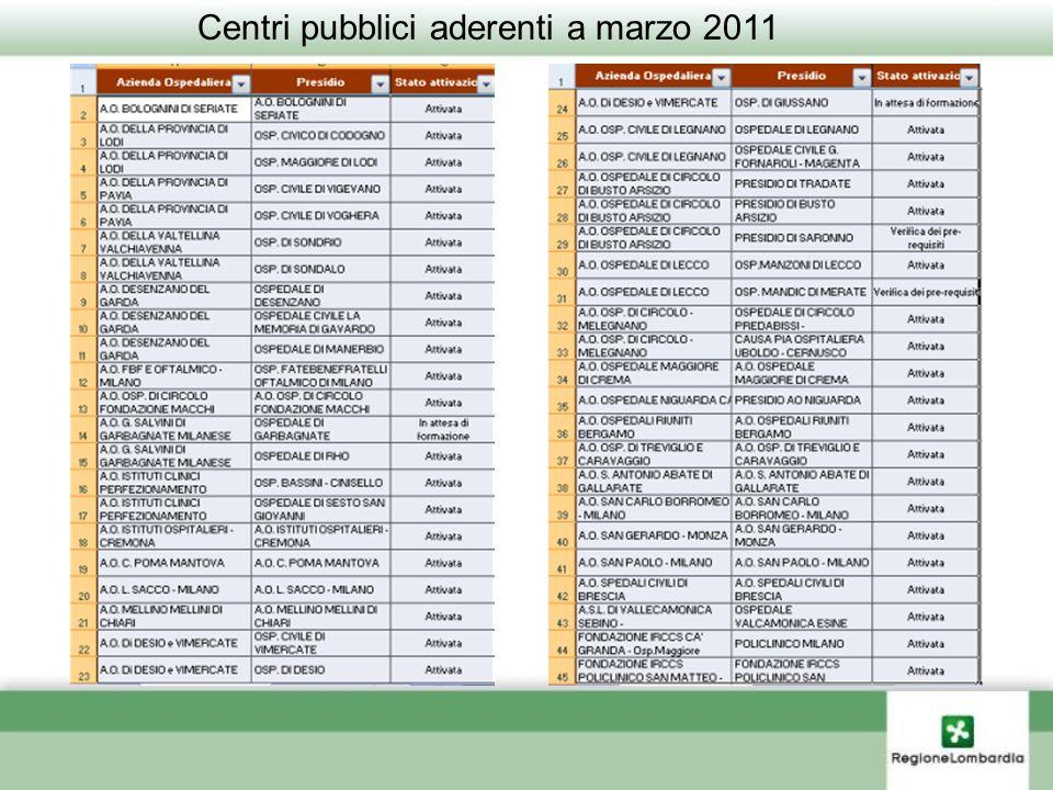Centri pubblici aderenti a marzo 2011