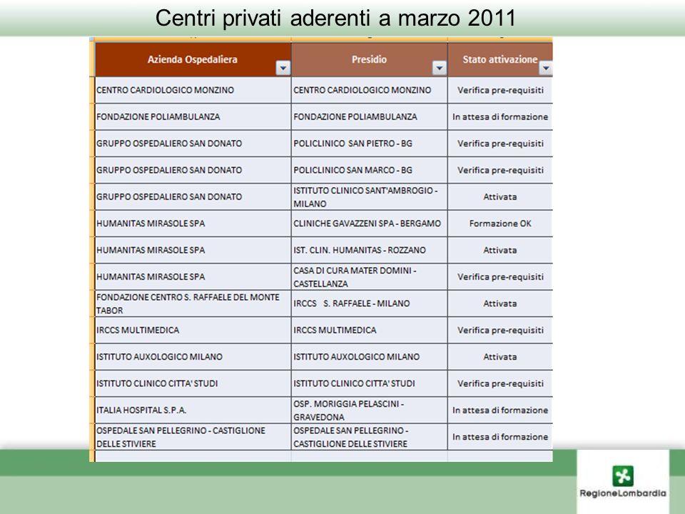 Centri privati aderenti a marzo 2011