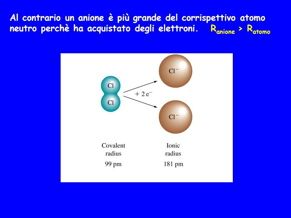 Al contrario un anione è più grande del corrispettivo atomo neutro perchè ha acquistato degli elettroni.