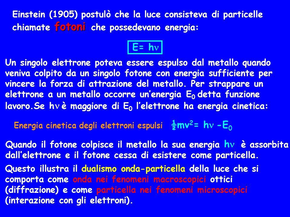 Energia cinetica degli elettroni espulsi ½mv2= h -E0