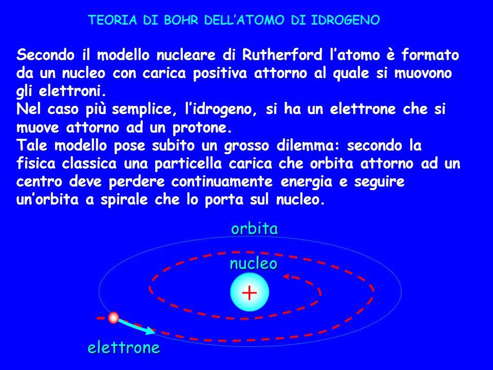 + - orbita nucleo elettrone