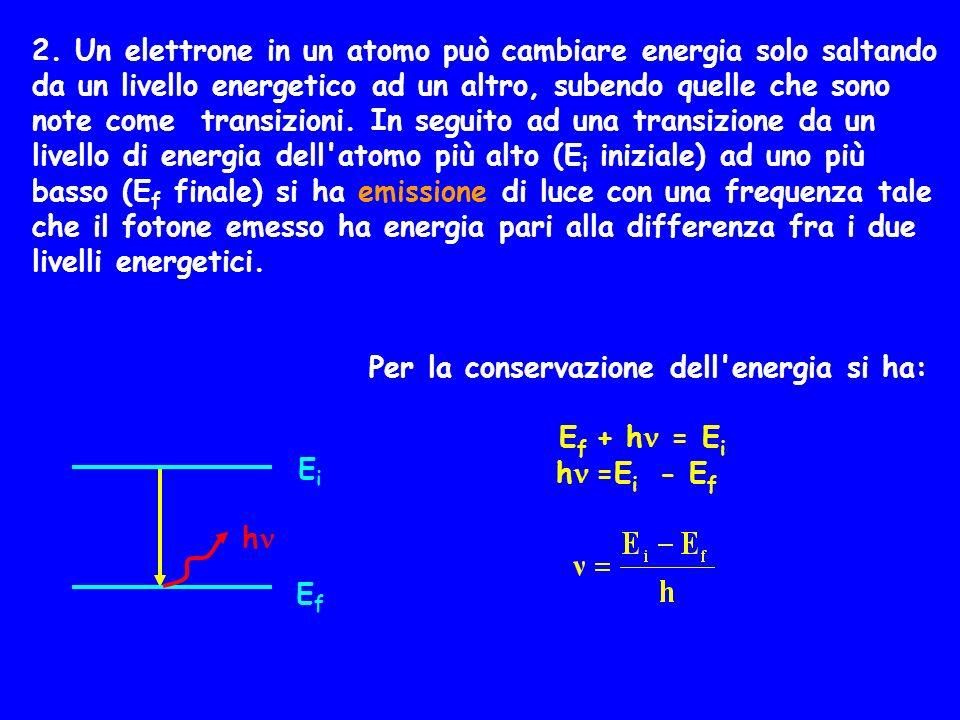 2. Un elettrone in un atomo può cambiare energia solo saltando da un livello energetico ad un altro, subendo quelle che sono note come transizioni. In seguito ad una transizione da un livello di energia dell atomo più alto (Ei iniziale) ad uno più basso (Ef finale) si ha emissione di luce con una frequenza tale che il fotone emesso ha energia pari alla differenza fra i due livelli energetici.