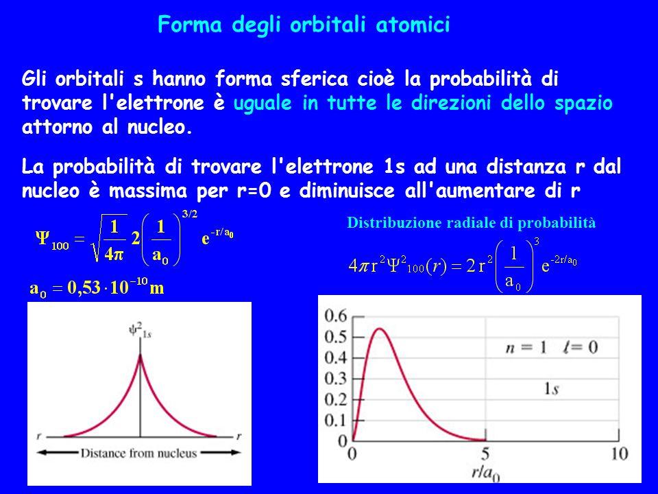 Forma degli orbitali atomici