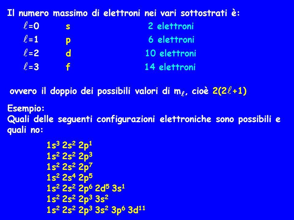 Il numero massimo di elettroni nei vari sottostrati è:
