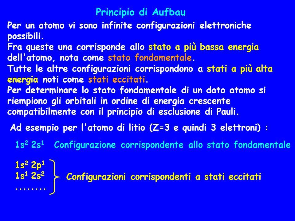 Principio di Aufbau Per un atomo vi sono infinite configurazioni elettroniche possibili.