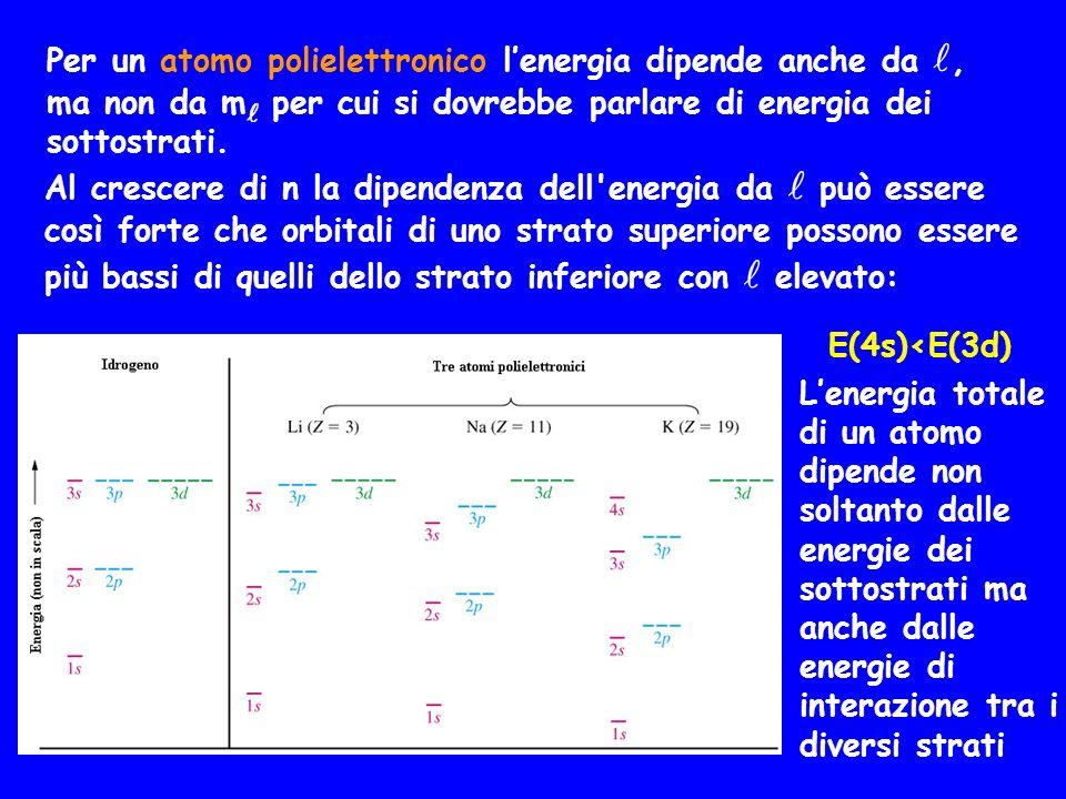 Per un atomo polielettronico l'energia dipende anche da , ma non da m per cui si dovrebbe parlare di energia dei sottostrati.