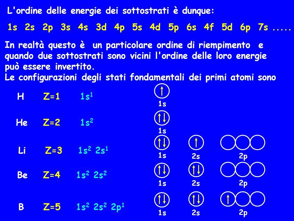 L ordine delle energie dei sottostrati è dunque:
