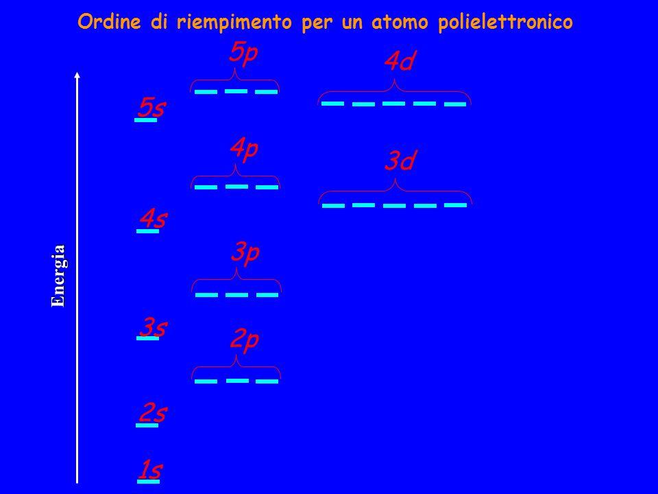 Ordine di riempimento per un atomo polielettronico