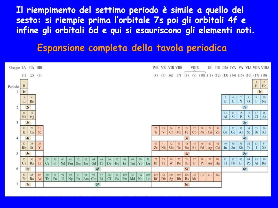 Espansione completa della tavola periodica