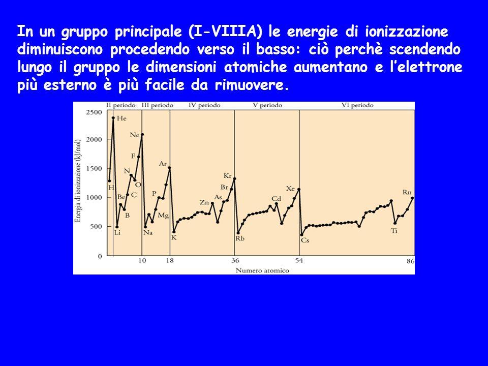 In un gruppo principale (I-VIIIA) le energie di ionizzazione diminuiscono procedendo verso il basso: ciò perchè scendendo lungo il gruppo le dimensioni atomiche aumentano e l'elettrone più esterno è più facile da rimuovere.
