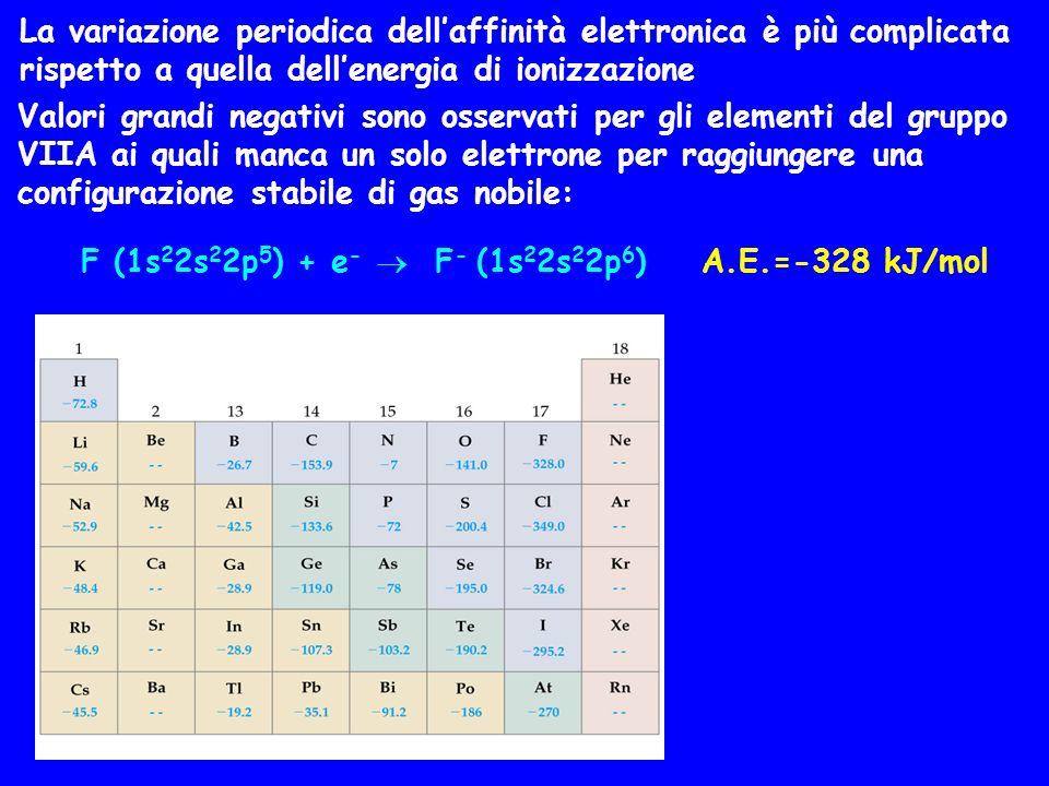 La variazione periodica dell'affinità elettronica è più complicata rispetto a quella dell'energia di ionizzazione