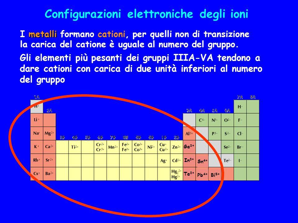 Configurazioni elettroniche degli ioni